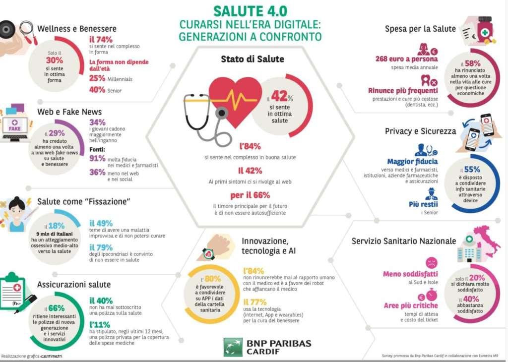 Quattro italiani su dieci già pronti alla sanità digitale
