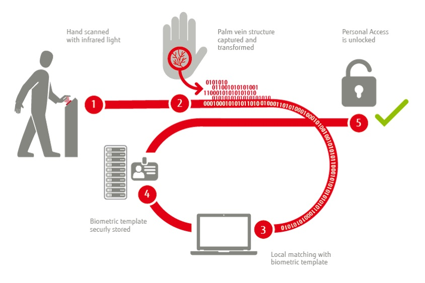 sicurezza biometrica