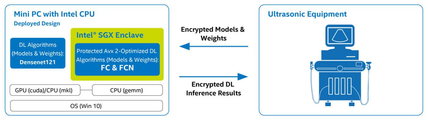 Intel Demetics